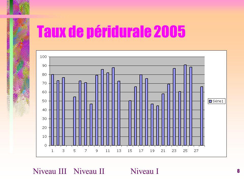 9 Extractions instrumentales Niveau I: 9,9 % de 4% à Gien à 24,6% à St François Mainvilliers Niveau II: 12,7% de 24,3% au Parc à 6% au CH Blois Niveau III: 7,1% Moyenne: 11% Audipog 2003 = 11,6%