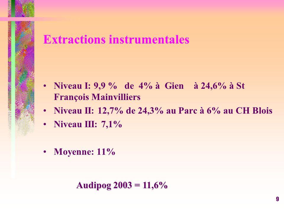 40 Décès maternel 2005: 4 : 2 embolies amniotiques,(Chateaudun et G.De Varye, Un HELP (CHRO ) une leucémie Tours 2004= 1 décès à Chartres (hémorragie cérébrale) 2003 = 2 décés CHU : Crohn + cardioapthie 2001= 1 décès (CHRO cause infectieuse ) 2000 = 3 : 2 au CHU de Tours ( Une cardiomyopathie transférée de Chateauroux, une embolie pulmonaire ) une au CHRO ( embolie pulmonaire )