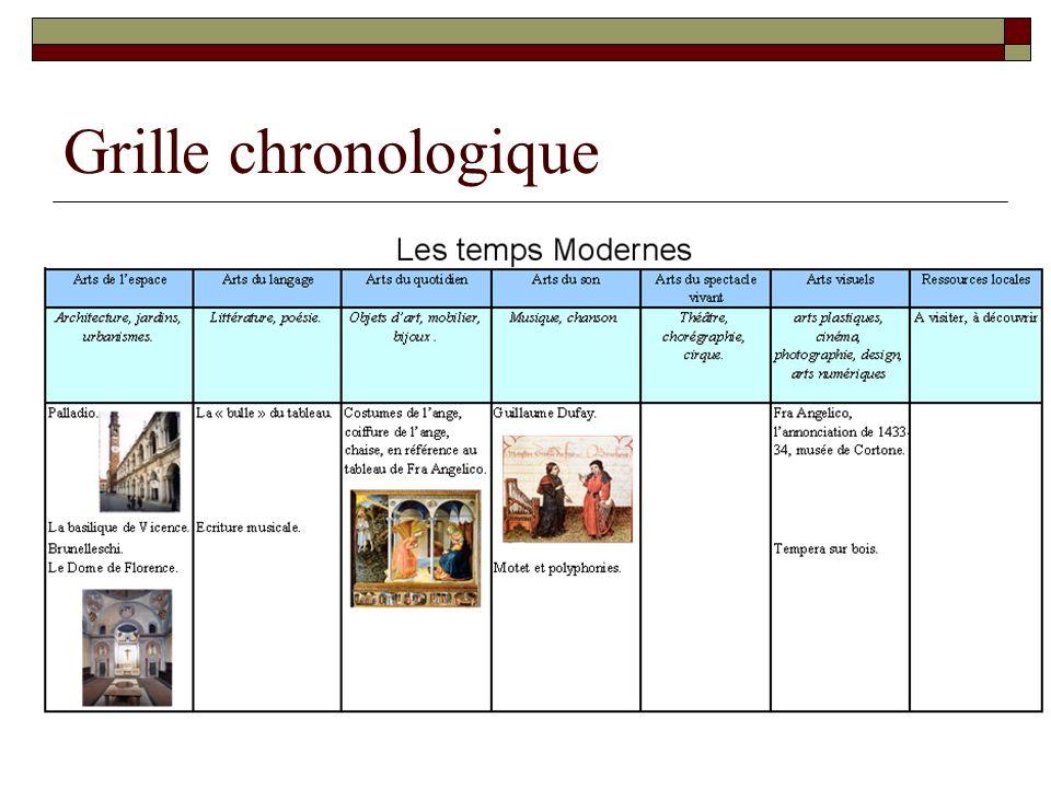 Grille chronologique