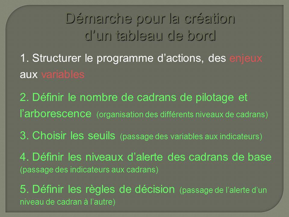 Démarche pour la création dun tableau de bord 1. Structurer le programme dactions, des enjeux aux variables 2. Définir le nombre de cadrans de pilotag
