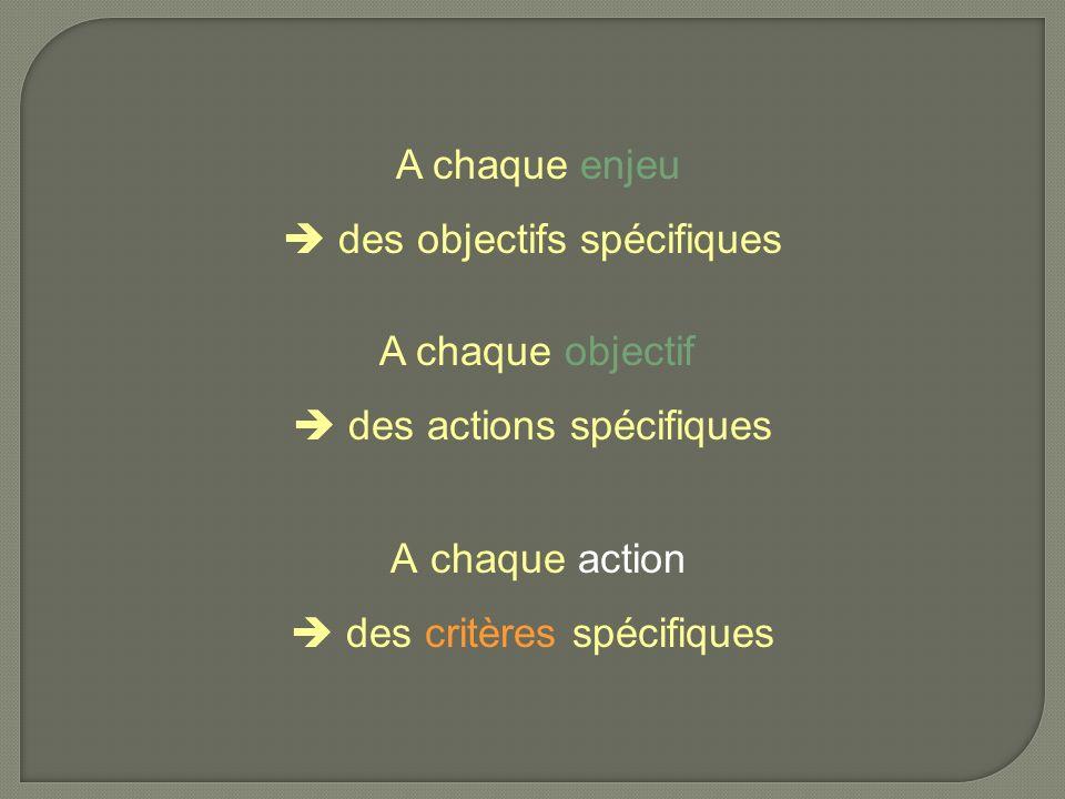 A chaque objectif des actions spécifiques A chaque enjeu des objectifs spécifiques A chaque action des critères spécifiques