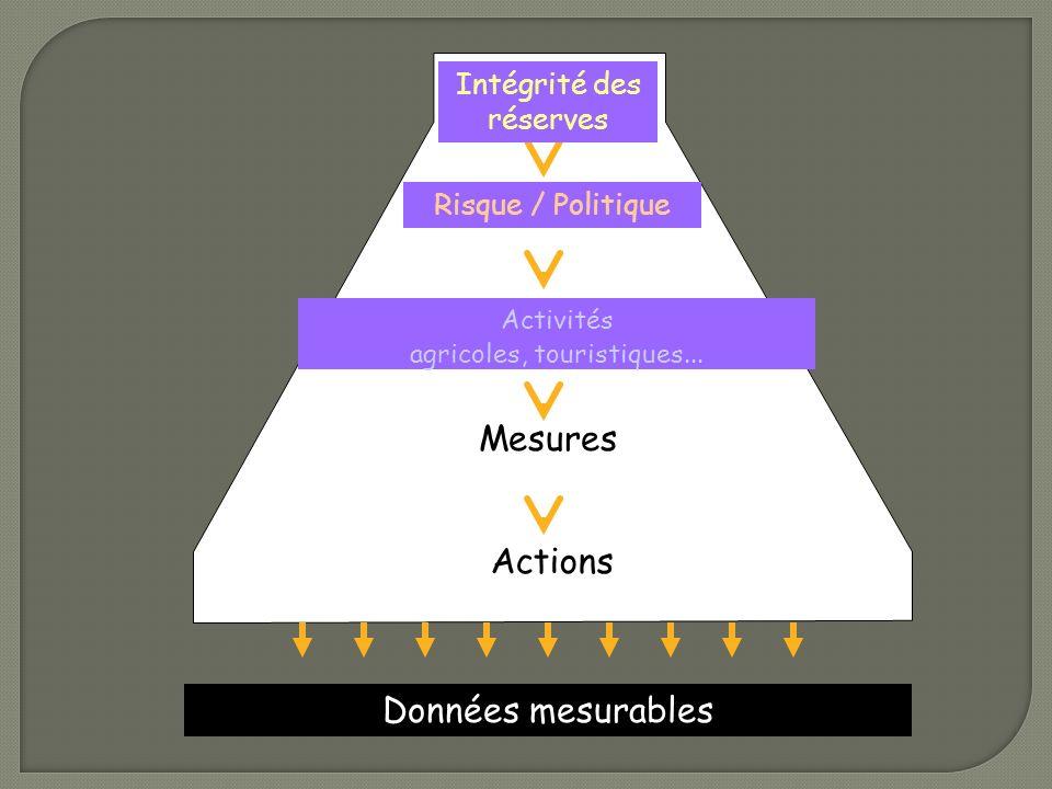 Données mesurables Objectifs Enjeu(x) Sous-objectifs Mesures Actions Intégrité des réserves Risque / Politique Activités agricoles, touristiques...