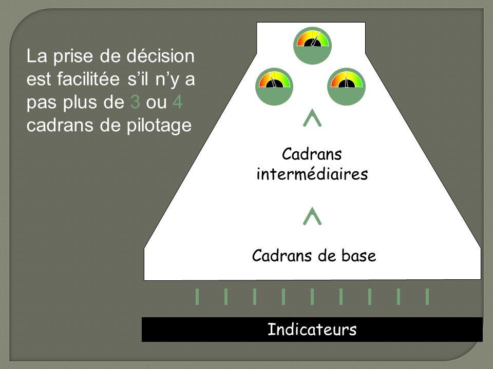 Indicateurs Cadrans intermédiaires Cadrans de base La prise de décision est facilitée sil ny a pas plus de 3 ou 4 cadrans de pilotage