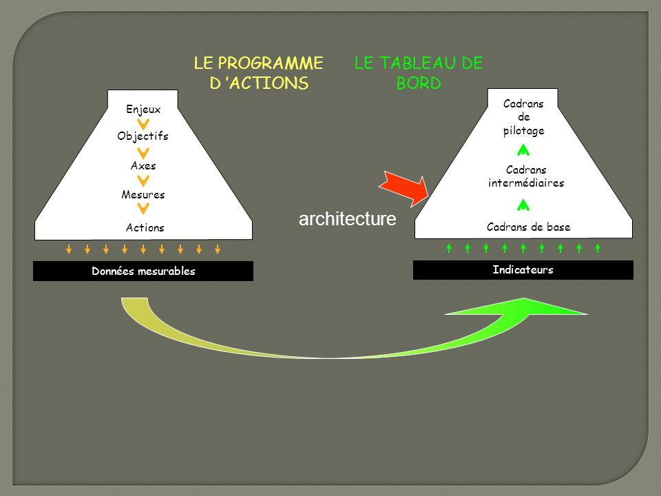 LE TABLEAU DE BORD Enjeux Objectifs Axes Mesures Actions Données mesurables Cadrans de pilotage Cadrans intermédiaires Cadrans de base Indicateurs arc