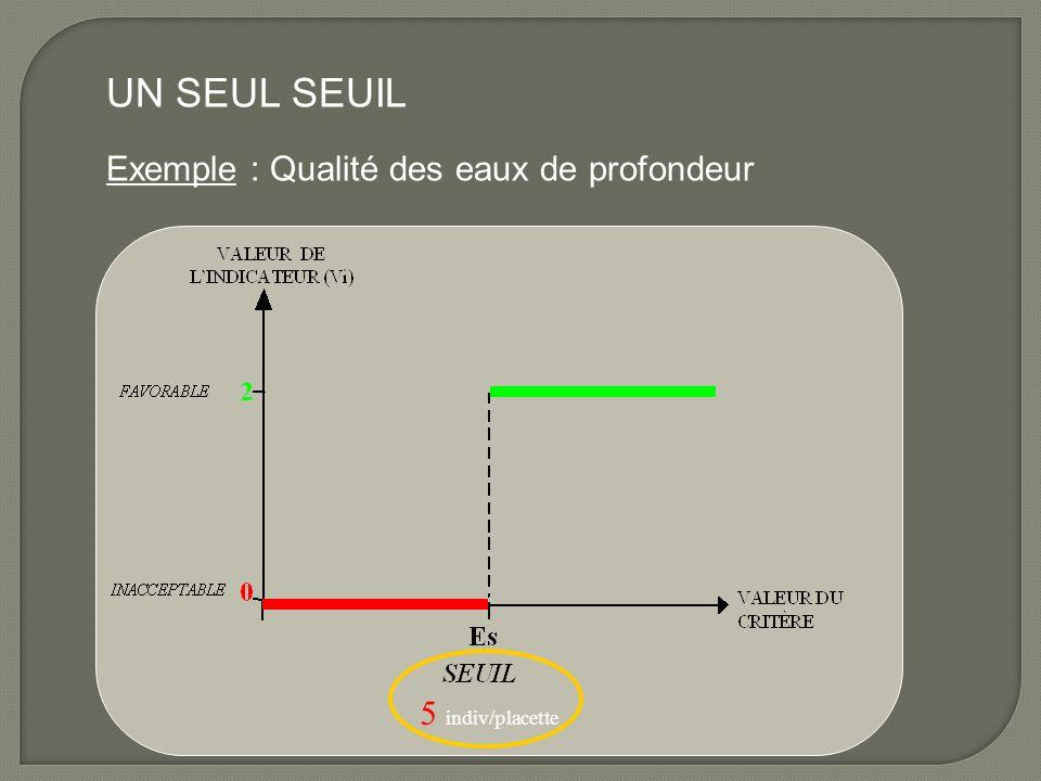 UN SEUL SEUIL Exemple : Qualité des eaux de profondeur 5 indiv/placette