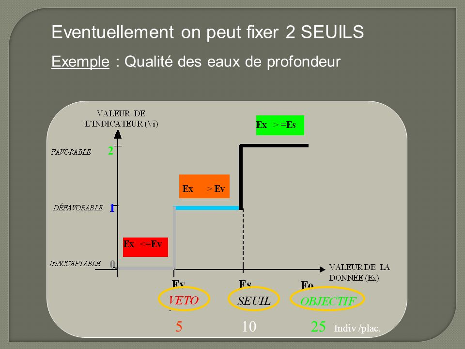 Eventuellement on peut fixer 2 SEUILS Exemple : Qualité des eaux de profondeur 5 10 25 Indiv /plac.