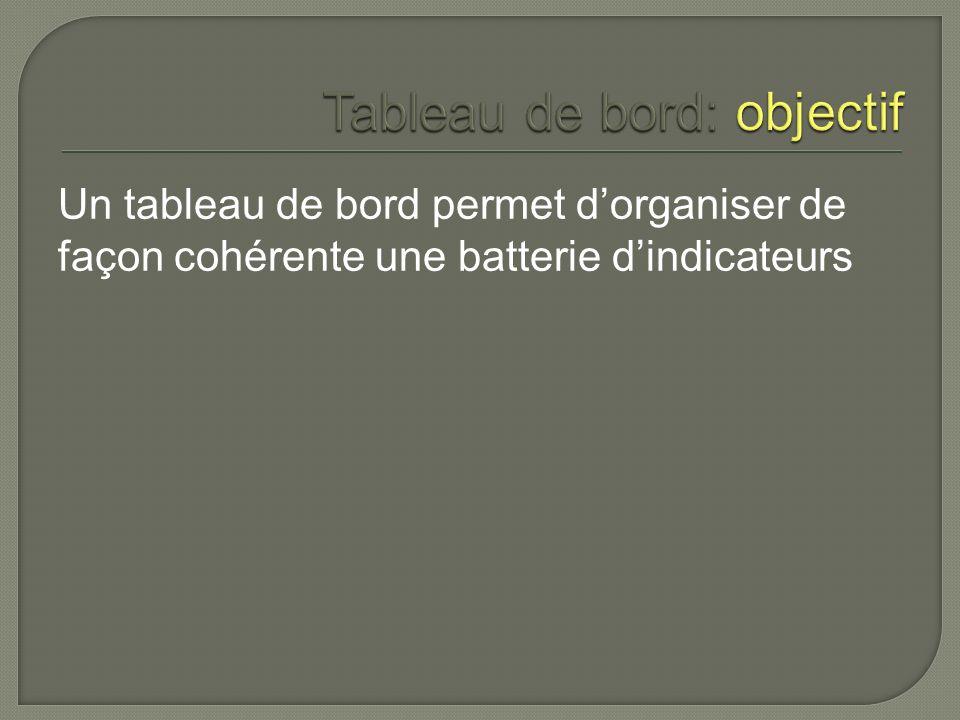 Un tableau de bord permet dorganiser de façon cohérente une batterie dindicateurs