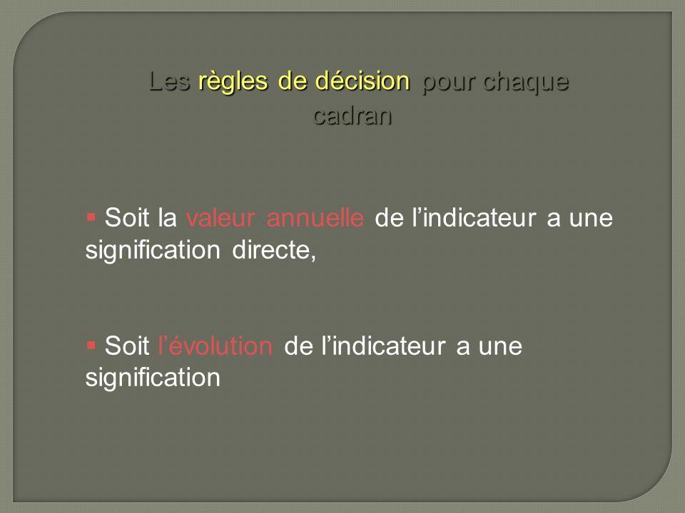 Les règles de décision pour chaque cadran Soit la valeur annuelle de lindicateur a une signification directe, Soit lévolution de lindicateur a une sig