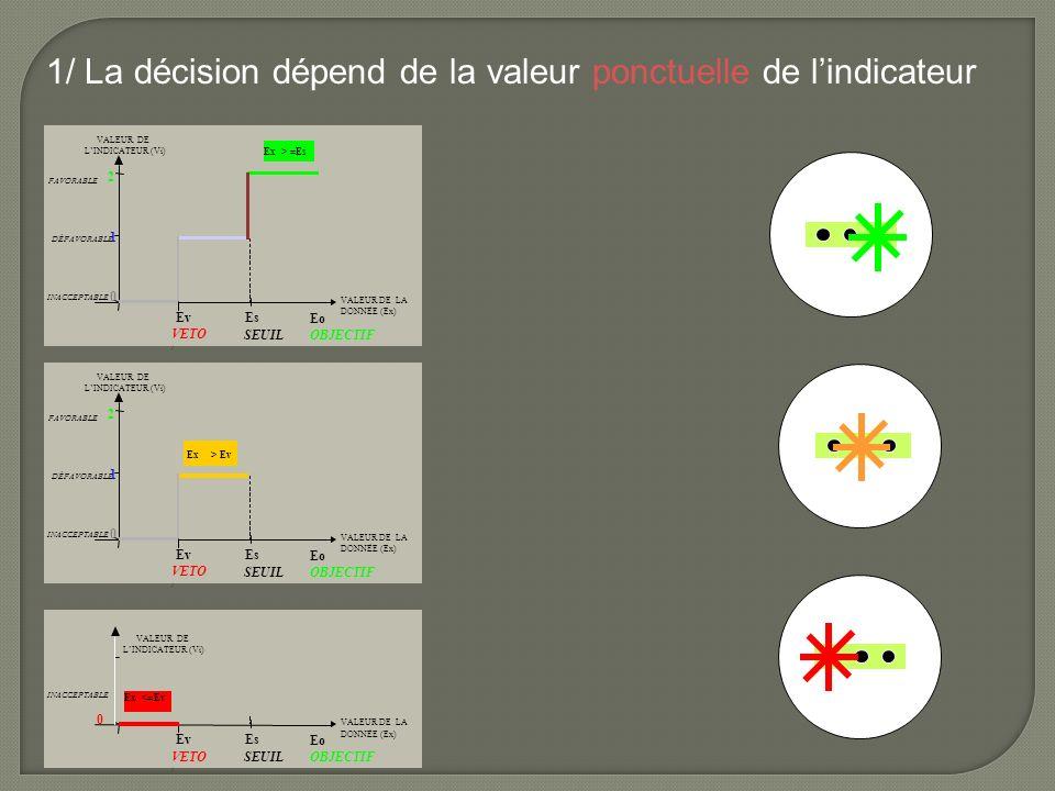 1/ La décision dépend de la valeur ponctuelle de lindicateur 1 0 Ev VALEUR DE LINDICATEUR (Vi) INACCEPTABLE DÉFAVORABLE Es SEUIL VALEUR DE LA DONNÉE (