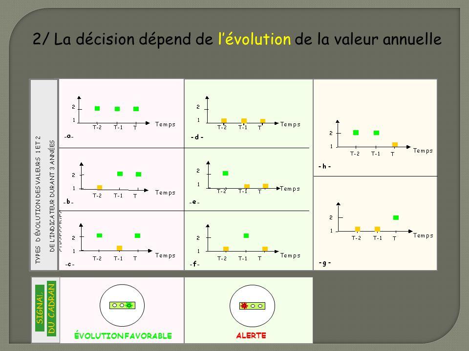 ÉVOLUTION FAVORABLE SIGNA L DU CADRAN 2/ La décision dépend de lévolution de la valeur annuelle ALERTE