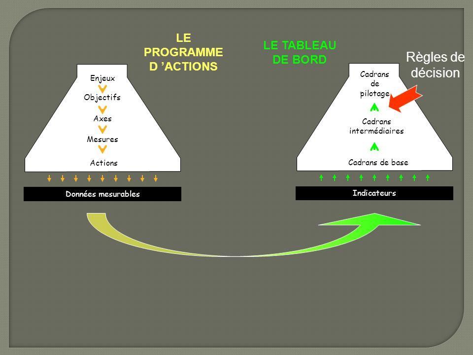 LE PROGRAMME D ACTIONS LE TABLEAU DE BORD Enjeux Objectifs Axes Mesures Actions Données mesurables Cadrans de pilotage Cadrans intermédiaires Cadrans