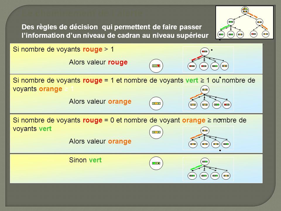 Sinon vert Si nombre de voyants rouge = 0 et nombre de voyant orange nombre de voyants vert Alors valeur orange Si nombre de voyants rouge = 1 et nomb