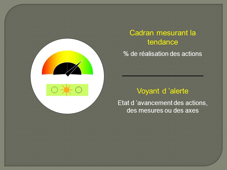 Cadran mesurant la tendance % de réalisation des actions Voyant d alerte Etat d avancement des actions, des mesures ou des axes