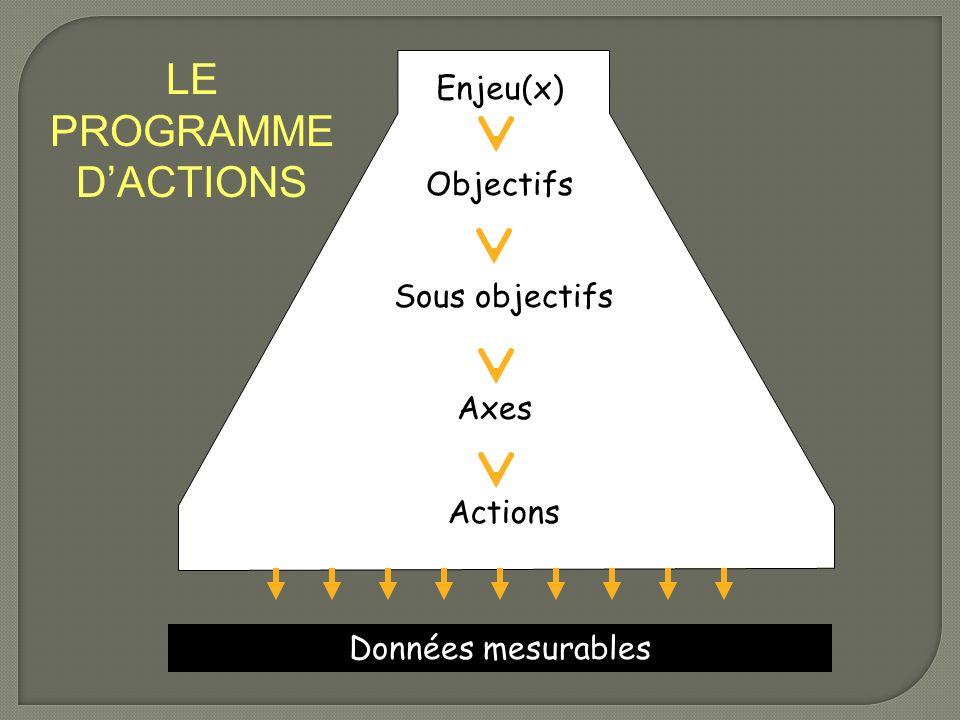 Données mesurables LE PROGRAMME DACTIONS Objectifs Enjeu(x) Sous objectifs Axes Actions