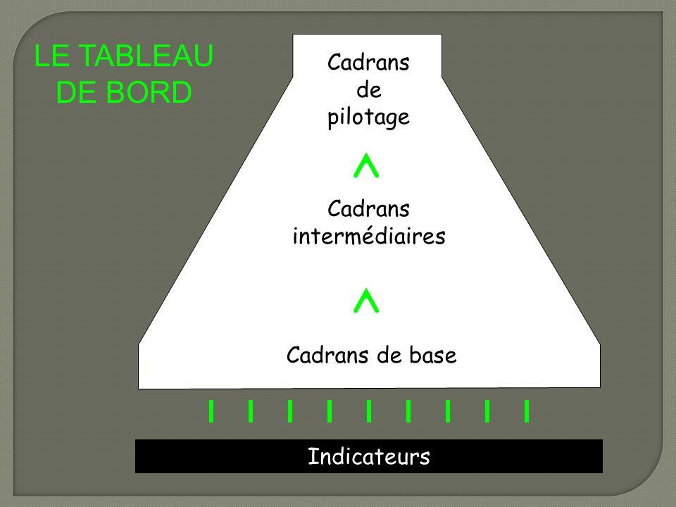 Cadrans de pilotage Cadrans intermédiaires Cadrans de base Indicateurs LE TABLEAU DE BORD