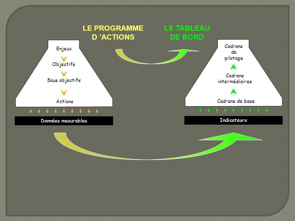 LE PROGRAMME D ACTIONS LE TABLEAU DE BORD Enjeux Objectifs Sous objectifs Actions Données mesurables Cadrans de pilotage Cadrans intermédiaires Cadran