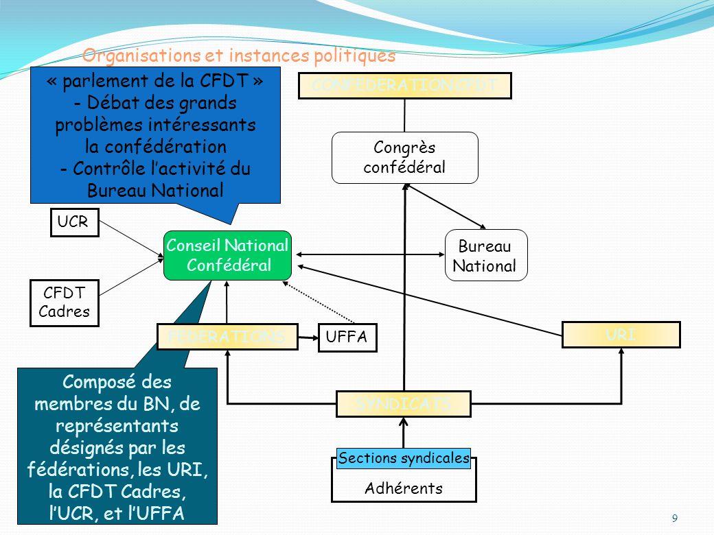 Organisations et instances politiques 9 URI CONFEDERATION CFDT UFFA UCR CFDT Cadres Congrès confédéral Bureau National « parlement de la CFDT » - Déba
