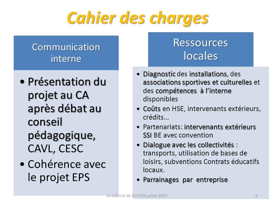 Cahier des charges Communication interne Présentation du projet au CA après débat au conseil pédagogique,Présentation du projet au CA après débat au c