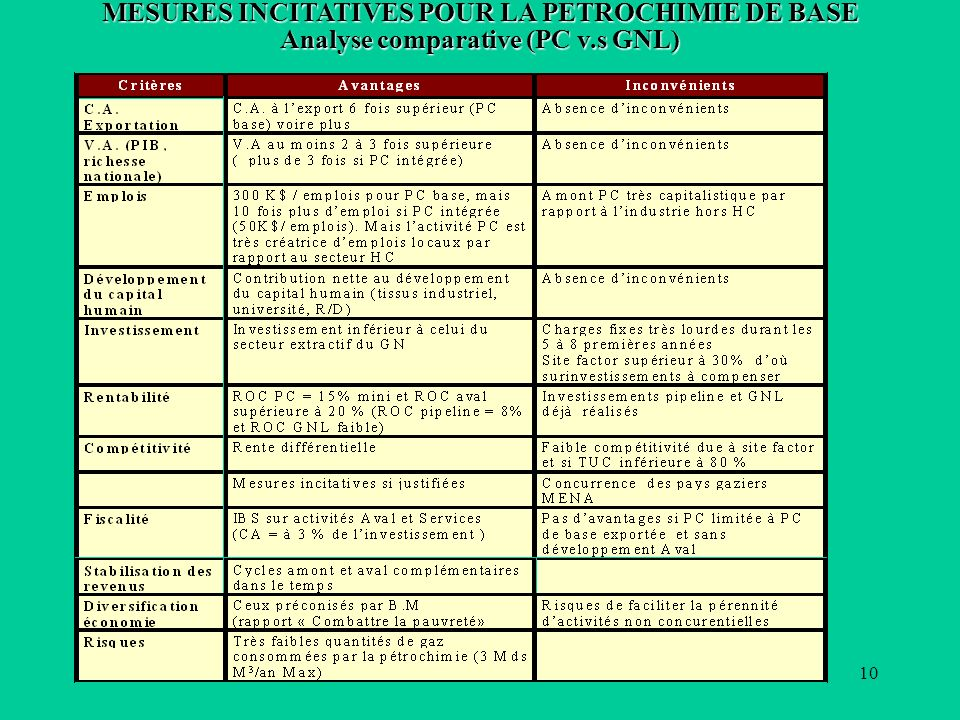 10 MESURES INCITATIVES POUR LA PETROCHIMIE DE BASE Analyse comparative (PC v.s GNL)