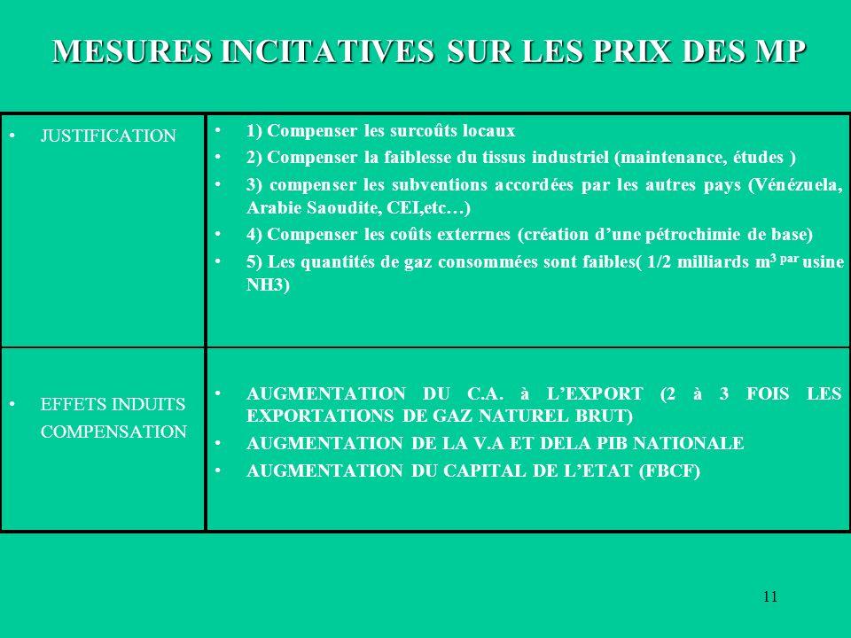 11 MESURES INCITATIVES SUR LES PRIX DES MP JUSTIFICATION EFFETS INDUITS COMPENSATION 1) Compenser les surcoûts locaux 2) Compenser la faiblesse du tissus industriel (maintenance, études ) 3) compenser les subventions accordées par les autres pays (Vénézuela, Arabie Saoudite, CEI,etc…) 4) Compenser les coûts exterrnes (création dune pétrochimie de base) 5) Les quantités de gaz consommées sont faibles( 1/2 milliards m 3 par usine NH3) AUGMENTATION DU C.A.