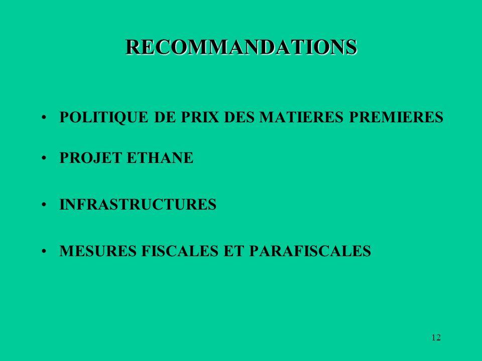 12 RECOMMANDATIONS POLITIQUE DE PRIX DES MATIERES PREMIERES PROJET ETHANE INFRASTRUCTURES MESURES FISCALES ET PARAFISCALES