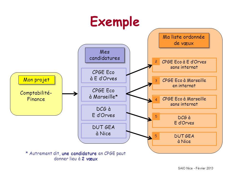 SAIO Nice - Février 2013 Exemple Mon projet Comptabilité- Finance Mes candidatures CPGE Eco à E dOrves CPGE Eco à Marseille* DCG à E dOrves Ma liste o