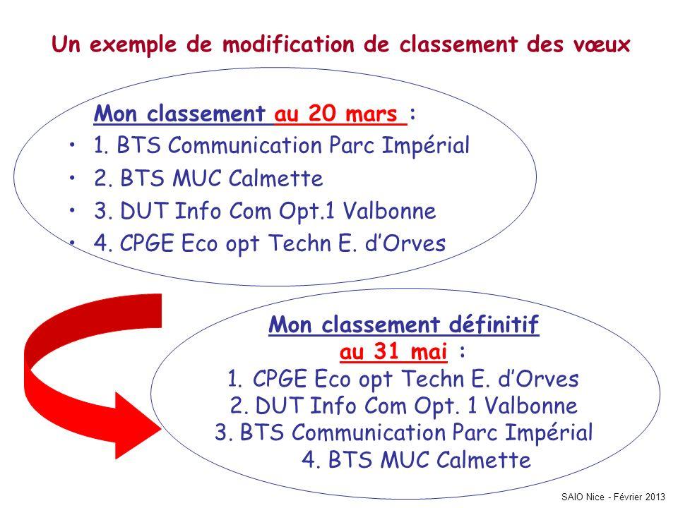 SAIO Nice - Février 2013 Un exemple de modification de classement des vœux Mon classement au 20 mars : 1. BTS Communication Parc Impérial 2. BTS MUC C