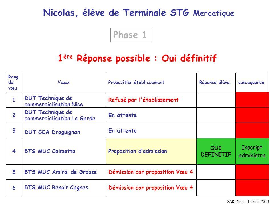 SAIO Nice - Février 2013 Inscript administra Démission car proposition Vœu 4 BTS MUC Renoir Cagnes 6 Démission car proposition Vœu 4BTS MUC Amiral de