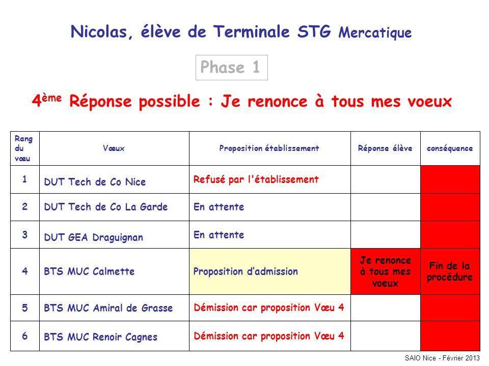 SAIO Nice - Février 2013 Fin de la procédure Démission car proposition Vœu 4 BTS MUC Renoir Cagnes 6 Démission car proposition Vœu 4BTS MUC Amiral de