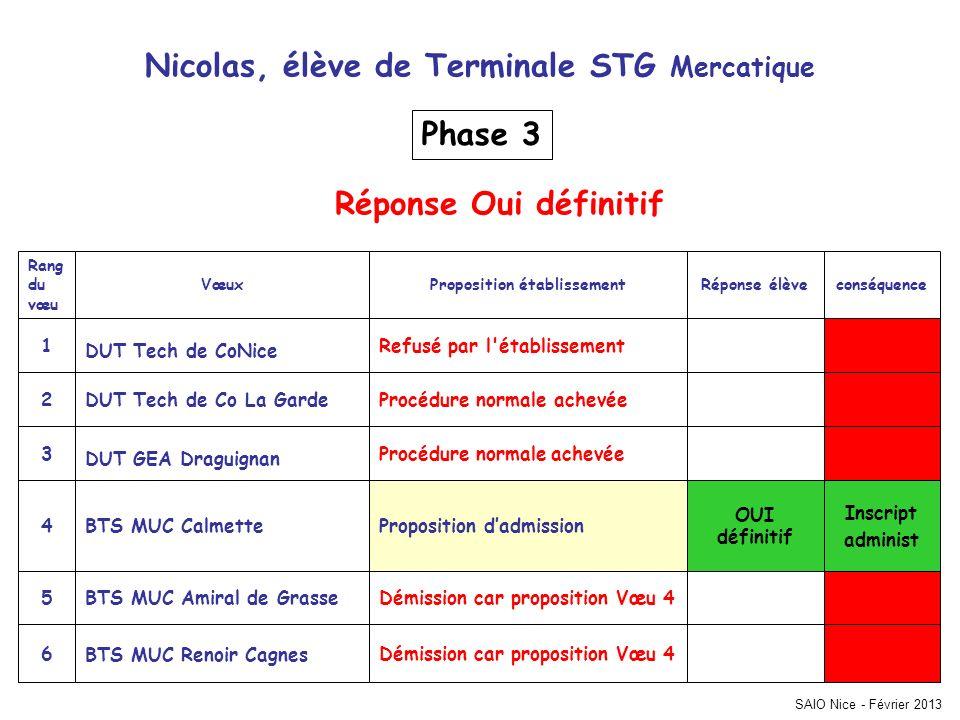 SAIO Nice - Février 2013 Inscript administ Démission car proposition Vœu 4 BTS MUC Renoir Cagnes 6 Démission car proposition Vœu 4BTS MUC Amiral de Gr
