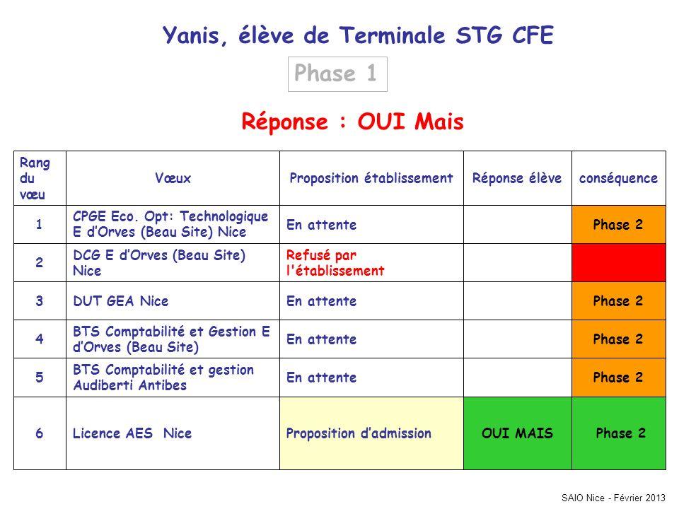 SAIO Nice - Février 2013 Yanis, élève de Terminale STG CFE conséquenceRéponse élèveProposition établissementVœux Rang du vœu Phase 2OUI MAISPropositio