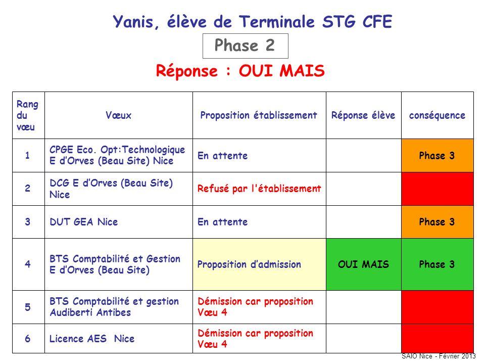 SAIO Nice - Février 2013 conséquenceRéponse élèveProposition établissementVœux Rang du vœu Démission car proposition Vœu 4 Licence AES Nice6 Démission