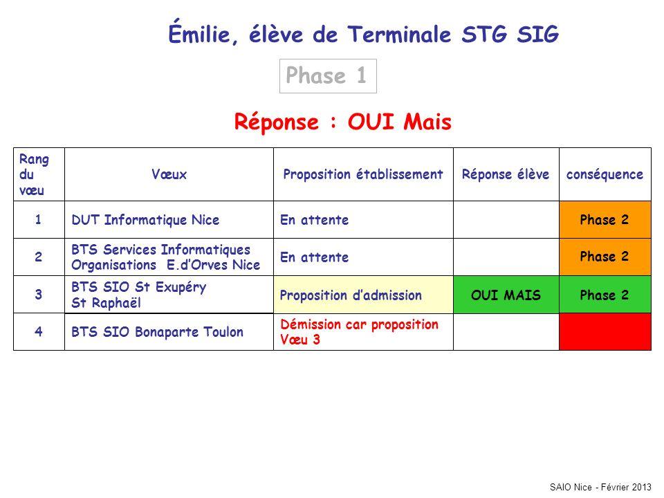 Émilie, élève de Terminale STG SIG conséquenceRéponse élèveProposition établissementVœux Rang du vœu Phase 2 Démission car proposition Vœu 3 BTS SIO B