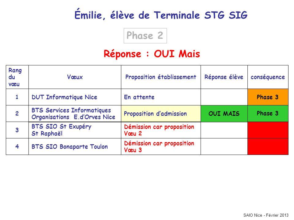 Émilie, élève de Terminale STG SIG conséquenceRéponse élèveProposition établissementVœux Rang du vœu Phase 3 Démission car proposition Vœu 3 BTS SIO B