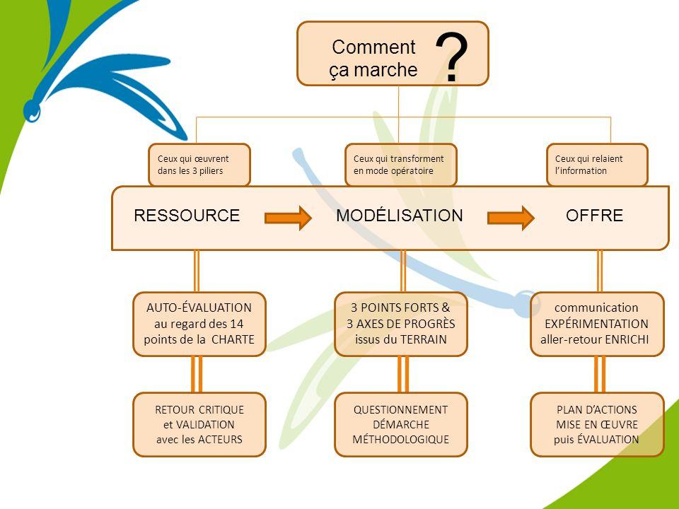Ceux qui œuvrent dans les 3 piliers 3 POINTS FORTS & 3 AXES DE PROGRÈS issus du TERRAIN communication EXPÉRIMENTATION aller-retour ENRICHI AUTO-ÉVALUATION au regard des 14 points de la CHARTE Ceux qui transforment en mode opératoire Ceux qui relaient linformation RESSOURCEMODÉLISATION OFFRE RETOUR CRITIQUE et VALIDATION avec les ACTEURS QUESTIONNEMENT DÉMARCHE MÉTHODOLOGIQUE PLAN DACTIONS MISE EN ŒUVRE puis ÉVALUATION .