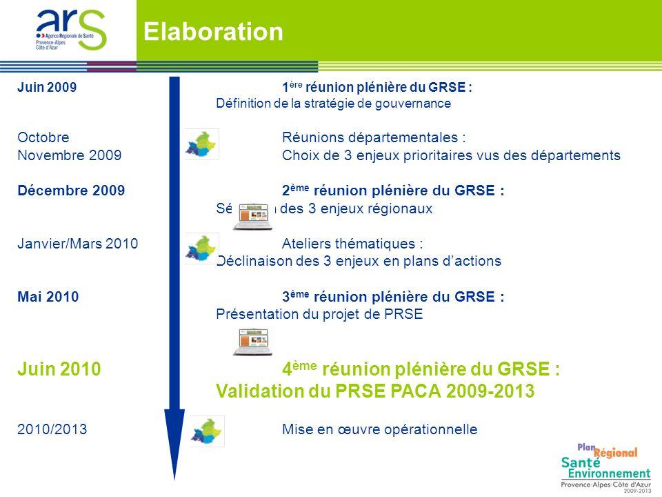 Juin 20091 ère réunion plénière du GRSE : Définition de la stratégie de gouvernance OctobreRéunions départementales : Novembre 2009 Choix de 3 enjeux
