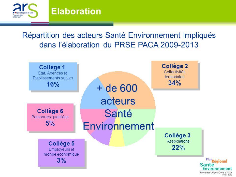 Collège 1 Etat, Agences et Etablissements publics 16% Collège 1 Etat, Agences et Etablissements publics 16% Collège 2 Collectivités territoriales 34%