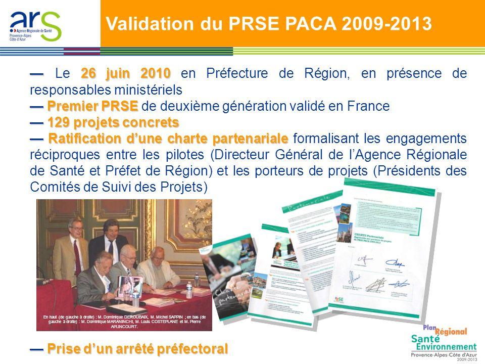 Validation du PRSE PACA 2009-2013 26 juin 2010 Le 26 juin 2010 en Préfecture de Région, en présence de responsables ministériels Premier PRSE Premier PRSE de deuxième génération validé en France 129 projets concrets 129 projets concrets Ratification dune charte partenariale Ratification dune charte partenariale formalisant les engagements réciproques entre les pilotes (Directeur Général de lAgence Régionale de Santé et Préfet de Région) et les porteurs de projets (Présidents des Comités de Suivi des Projets) Prise dun arrêté préfectoral Prise dun arrêté préfectoral En haut (de gauche à droite) : M.