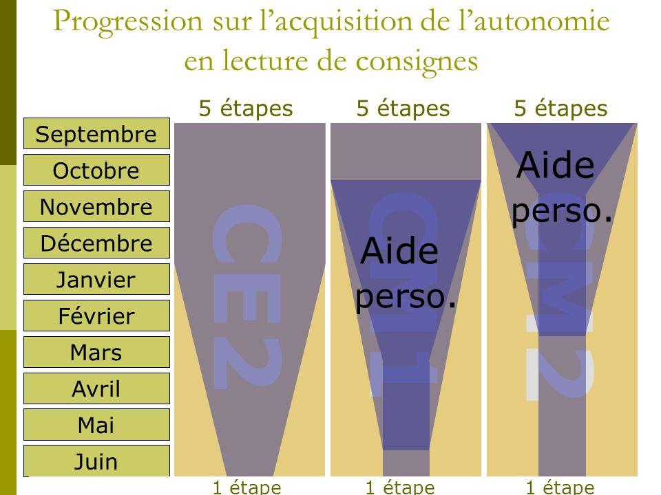 Progression sur lacquisition de lautonomie en lecture de consignes Octobre Novembre Décembre Janvier Février Mars Avril Mai Juin CE2 CM1CM2 5 étapes 5