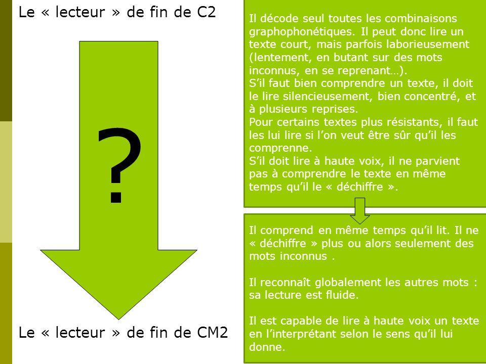 La progression Le « lecteur » de fin de C2 Le « lecteur » de fin de CM2 ? Que se passe-t-il entre les deux ? …ou en dautres termes… Comment fait-on pr