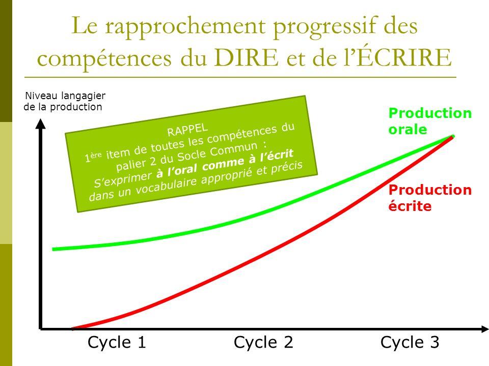 Le rapprochement progressif des compétences du DIRE et de lÉCRIRE Cycle 1 Cycle 2 Cycle 3 Niveau langagier de la production Production orale Productio