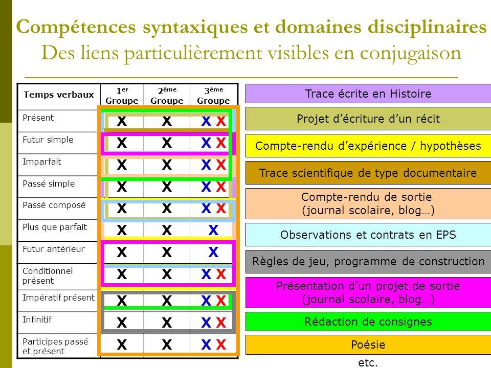 Compétences syntaxiques et domaines disciplinaires Des liens particulièrement visibles en conjugaison Temps verbaux 1 er Groupe 2 ème Groupe 3 ème Gro
