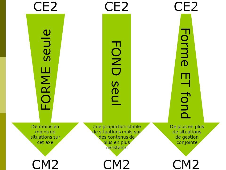 FORME seule FOND seul Forme ET fond CE2 CM2 De moins en moins de situations sur cet axe Une proportion stable de situations mais sur des contenus de p