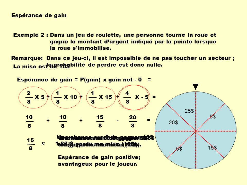 Espérance de gain Exemple 2 : Dans un jeu de roulette, une personne tourne la roue et gagne le montant dargent indiqué par la pointe lorsque la roue s