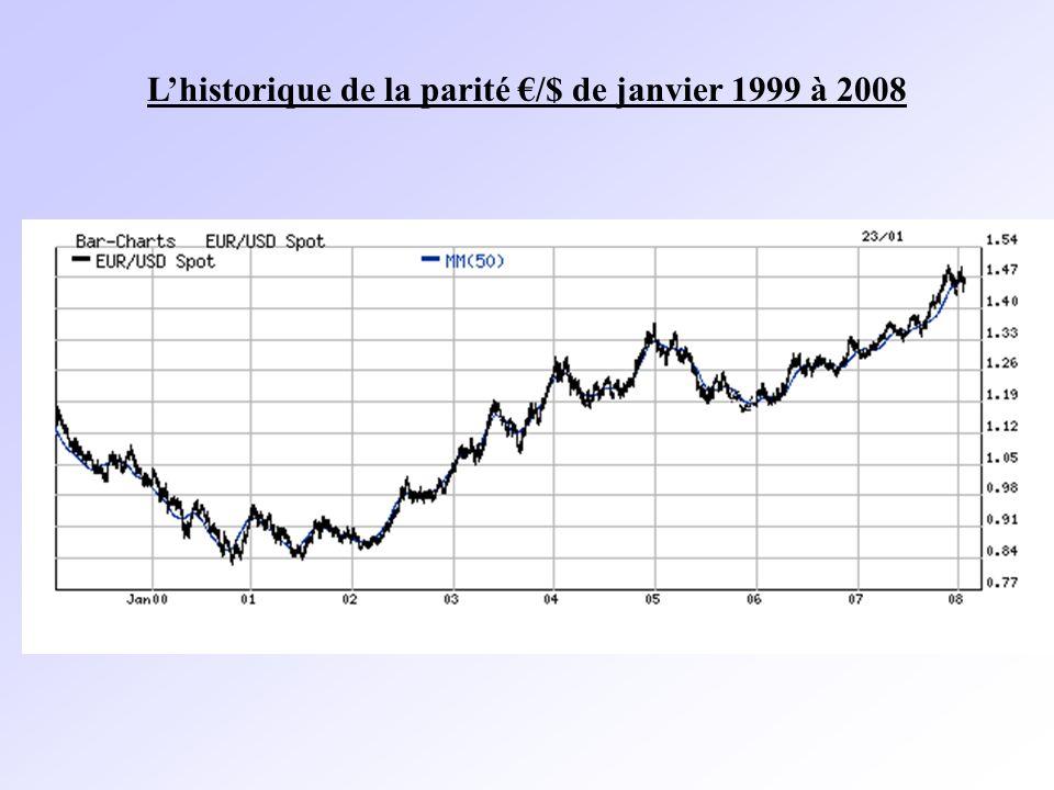 Lhistorique de la parité /$ de janvier 1999 à 2008