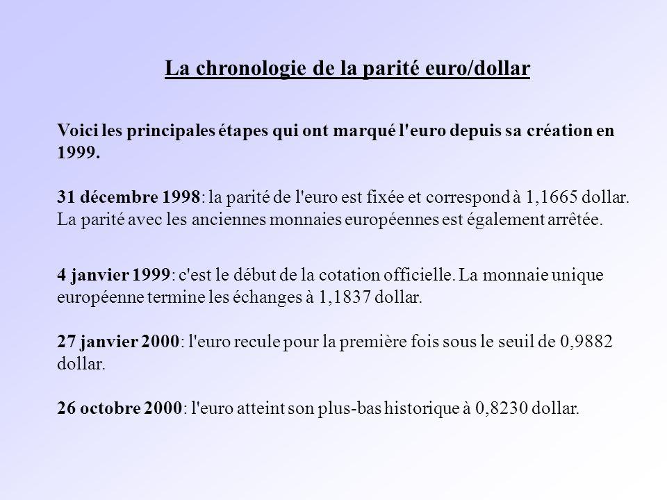 La chronologie de la parité euro/dollar Voici les principales étapes qui ont marqué l euro depuis sa création en 1999.