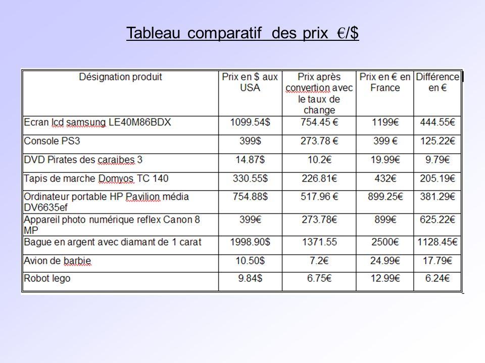 Tableau comparatif des prix /$