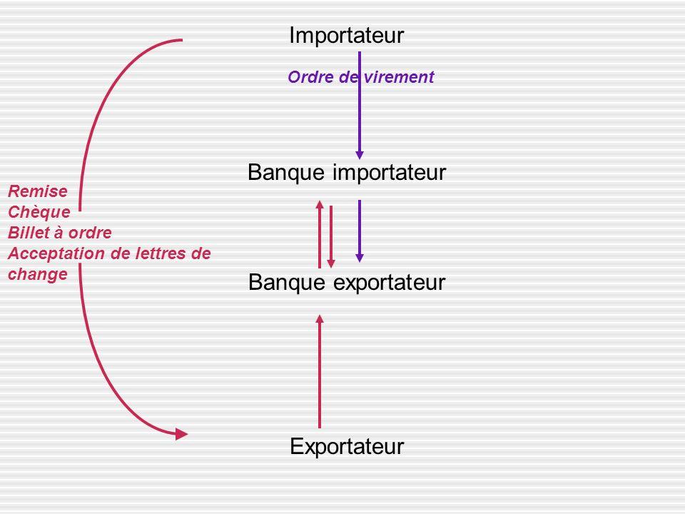 Importateur Banque importateur Banque exportateur Exportateur Remise Chèque Billet à ordre Acceptation de lettres de change Ordre de virement