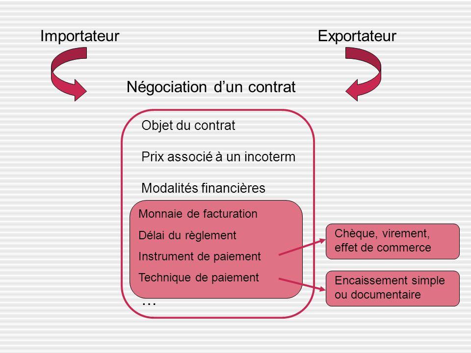 ImportateurExportateur Négociation dun contrat Objet du contrat Prix associé à un incoterm Modalités financières … Monnaie de facturation Délai du règ