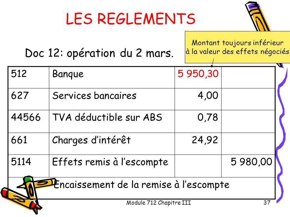 Module 712 Chapitre III37 LES REGLEMENTS Doc 12: opération du 2 mars. 512Banque5 950,30 627Services bancaires4,00 44566TVA déductible sur ABS0,78 661C